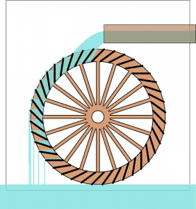 how do water wheels work